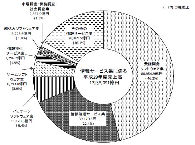 情報 通信 業 基本 調査